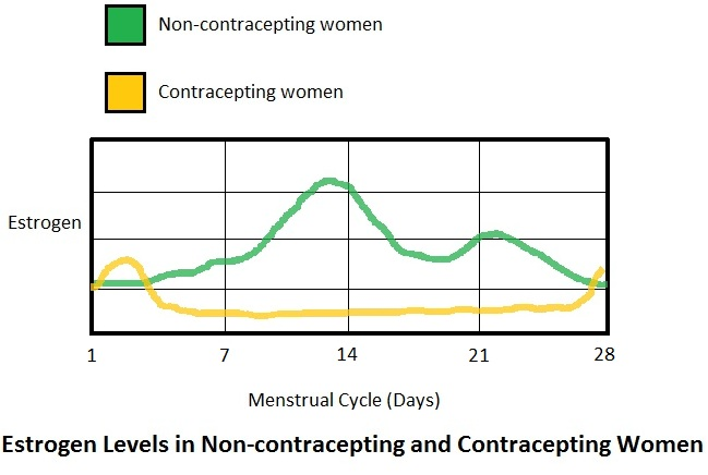 Estrogen levels in contracepting and non-contracepting women